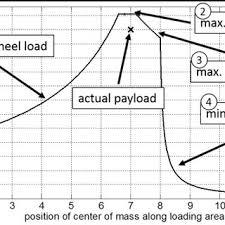 load distribution plan for standard european semitrailer figure viii snowmobile trailer loading diagram load distribution plan for standard european semitrailer figure viii shows a load distribution plan for a