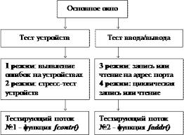 Реферат Компьютерное моделирование для исследования физических  Программная часть