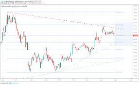 Stock Market Update Ge Gm Earnings Recap Aapl And Amd Ahead