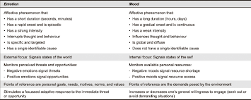 Mood and emotion are both monitoring systems that serve related (but  different) functions in protecting and increasing our well-being.