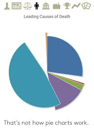 Leading Causes Of Death Thats Not How Pie Charts Work