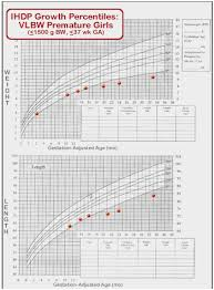 Medcalc Interactive Growth Chart Preterm Growth Chart