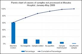 Pareto Chart Example Usaid Assist Project