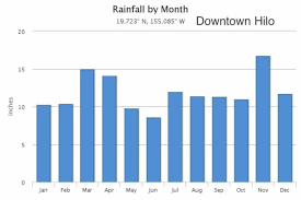 Hawaii Rainfall Chart Hilo Monthly Average Weather Temperature Rainfall And