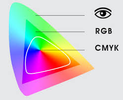 Rgb colour chart will help you choose the perfect colour for your website background and even font and that too with minimal effort. Rgb To Cmyk And Pantone Conversion Help Guide Printelf