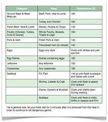 Food Cooking Temperatures Chart Safe Minimum Cooking