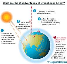 what are the advantages and disadvantages of greenhouse gases and  answer wiki
