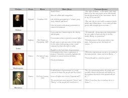 Enlightenment Thinkers Comparison Chart Kevin Rapet Kevinr3743 On Pinterest