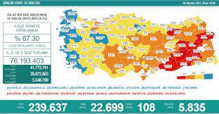 Türkiye'nin 8 Ağustos koronavirüs tablosu açıklandı - Yeni Şafak
