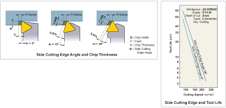 End Mill Radius Chart Side Cutting Edge Angle End Cutting Edge Angle Cutting