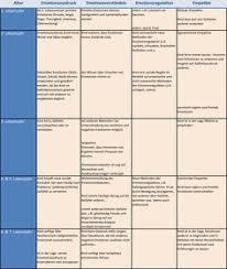 """A) woran (indikatoren) ist die umsetzung der prinzipien """"lerneraktivierung und """"interaktionsorientierung in der. 11 Beobachten Dokumentieren Ideen In 2021 Kita Kinder Entwicklung"""