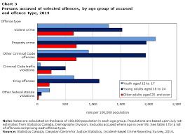 Youth Crime In Canada 2014