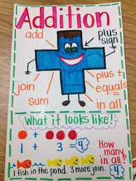 Money Anchor Charts For Lower Grades Anchor Charts