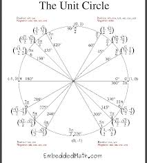 blank and filled unit circle worksheets