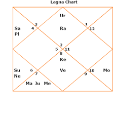 Vinod Khanna Health 2017 Kundli Horoscope Bollywood Osho