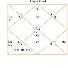 Osho Horoscope Chart Vinod Khanna Health 2017 Kundli Horoscope Bollywood Osho