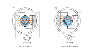 principle of operation ac motors resources for engineers basic principles of universal motors