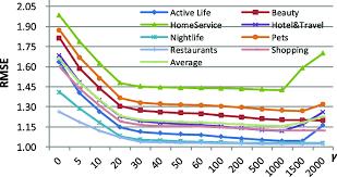 Rmse Line Chart Of Impact Of Item Reputation Similarity