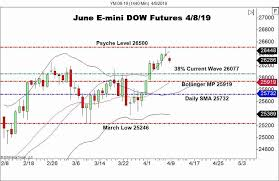 Dow Futures Daily Chart U S Stocks Retrace On The Weekly Open Forex News By Fx