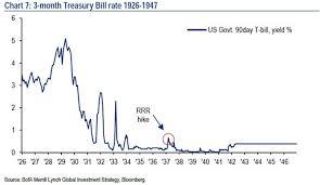 Echoing 1937 Stock Market Economy Set For More Volatility