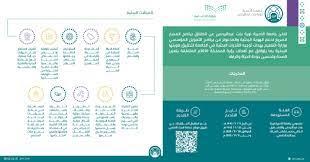تعلن جامعة الأميرة نورة بنت عبدالرحمن عن انطلاق برنامج المسار السريع لدعم  الهوية البحثية