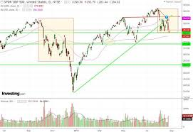 Qqq Live Chart Market Recap Daily And Hourly Charts August 23 Live Trade