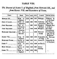 bloodline the evidence  descent of james i of england
