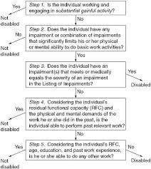 Overview Cardiovascular Disability Updating The Social