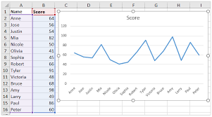 Add Primary Major Vertical Gridlines To The Clustered Bar Chart How To Add Minor Gridlines In An Excel Chart
