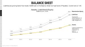 amazon balance sheet understanding amazon com the worlds most disruptive company