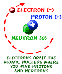 Structure Of Atom Chem4kids Com Atoms Structure