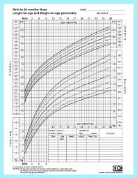 Cdc Height Weight Chart Baby Boys Height And Weight Growth Chart By Cdc