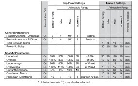 Square D Thermal Overload Sizing Chart Submonitor Pump Protection Much More Than An Overload
