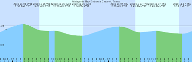 Matagorda Bay Entrance Channel Texas Tide Chart