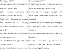 Disadvantages Of Teamwork Summary Of The Advantages And Disadvantages Of Performance