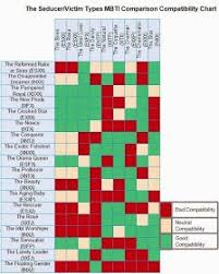 Mbti Relationship Chart The Way Of The Intj The Seducer Victim Types Mbti
