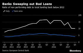 Italian Charts 2016 What Italian Banks Have Learned From 2011 Blow Up In Four Charts