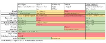 Follow along with saturday's coronavirus live updates. Burnet Modelling Informs Victoria S Covid Roadmap Burnet Institute