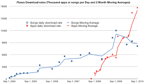 Ios Users Downloading 17 6 Million Apps Day Songs Not So