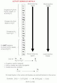 Periodic Table Activity Series | Brokeasshome.com