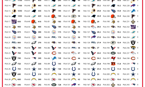 Nfl Trade Value Chart 2019 Nfl Draft Trade Value Chart For Kansas City Chiefs