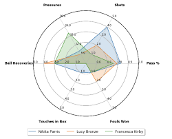 Football Data Visualisation Womens World Cup 2019