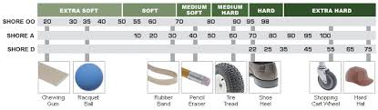Rubber Hardness Comparison Chart Types Of Rubber And Basic Properties All Seals Inc The