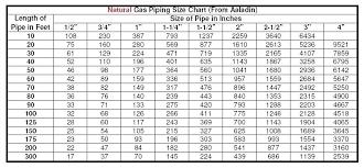 Black Iron Gas Pipe Sizing Chart Gas Stove Fittings Panem Et Circenses Me