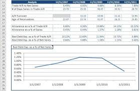 Aging Analysis Accounts Receivable Analysis Template Download
