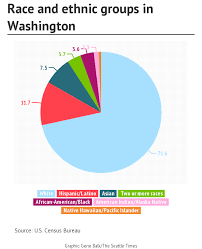American Ethnic Groups Pie Chart Census Washington Getting Less White Older Asians Growing