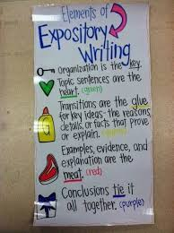 Topic Chart For Writing Awesome Writing Anchor Charts To Use In Your Classroom