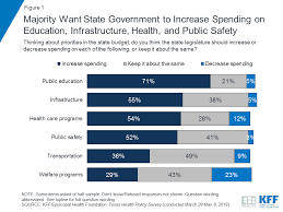 Texas Medicaid Eligibility Income Chart 2018 Texas Residents Views On State And National Health Policy