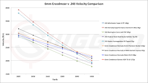 6 5 Creedmoor Vs 243 Ballistics Chart 6mm Creedmoor Vs 243 Cartridge Comparison Sniper Country