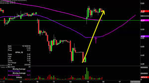 Aphria Chart Aphria Inc Apha Stock Chart Technical Analysis For 10 15 2019